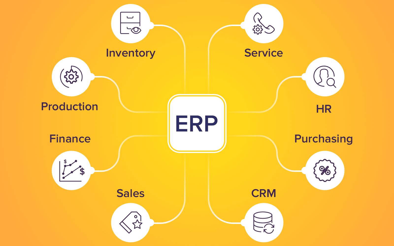Enterprise Resource Planning1_ERP